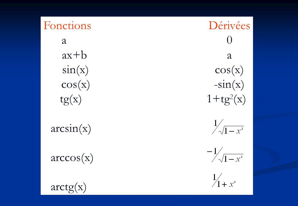 Fonctions Dérivées a 0. ax+b a. sin(x) cos(x) cos(x) -sin(x) tg(x) 1+tg2(x)