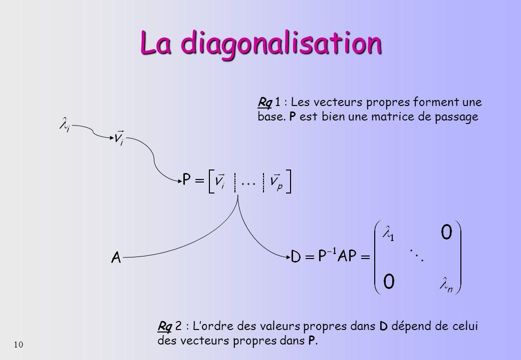 La diagonalisation Rq 1 : Les vecteurs propres forment une base. P est bien une matrice de passage.