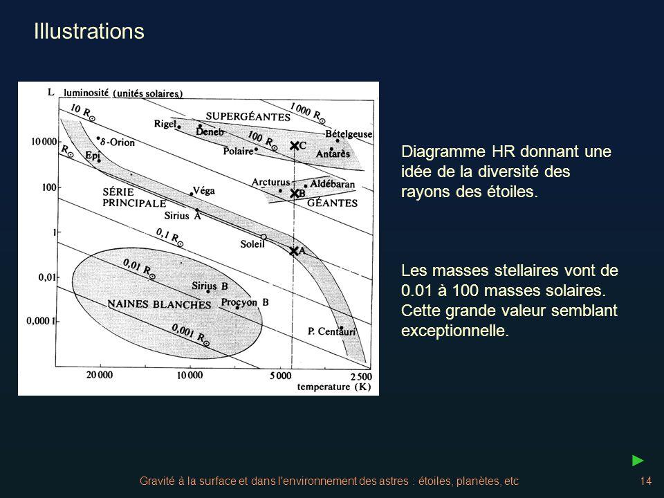 Illustrations Diagramme HR donnant une idée de la diversité des rayons des étoiles.