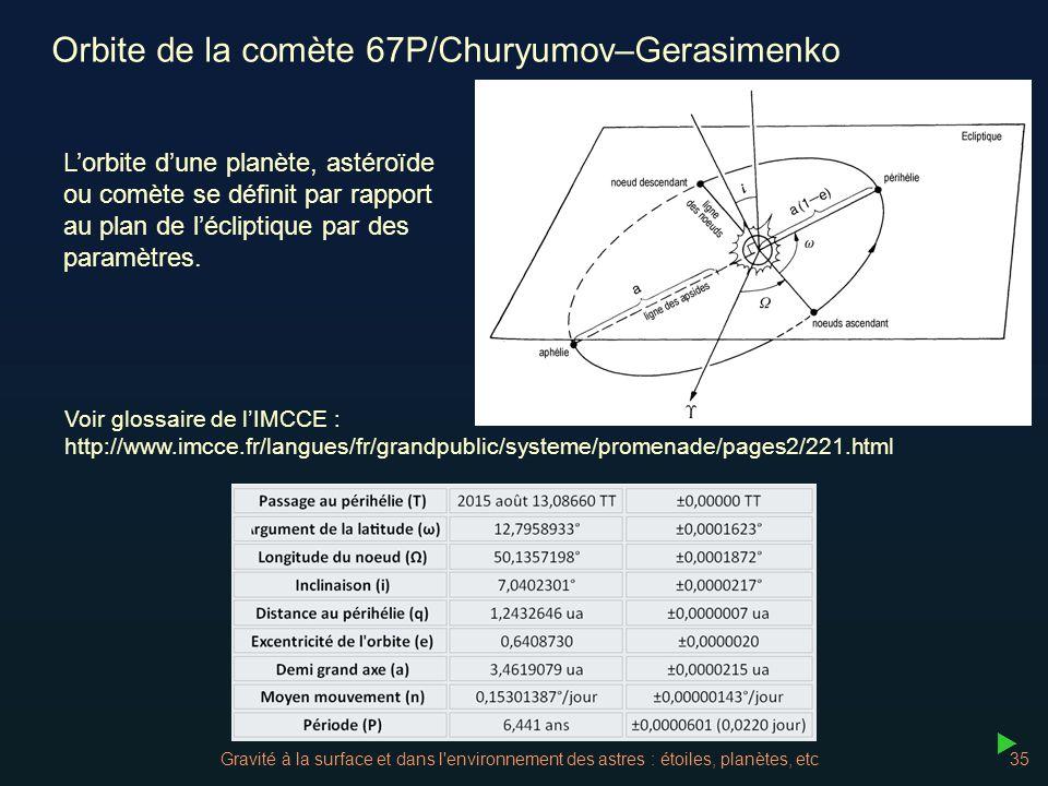 Orbite de la comète 67P/Churyumov–Gerasimenko