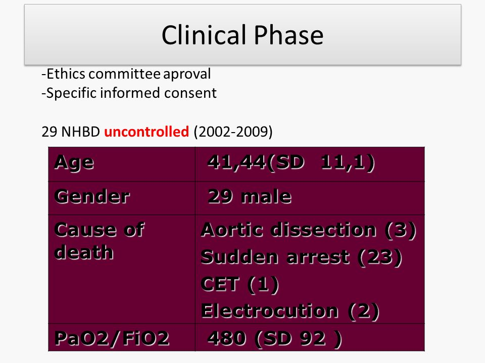 Clinical Phase Age 41,44(SD 11,1) Gender 29 male Cause of death