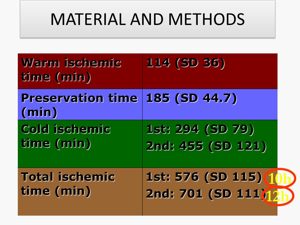 MATERIAL AND METHODS 10h 12h Warm ischemic time (min) 114 (SD 36)