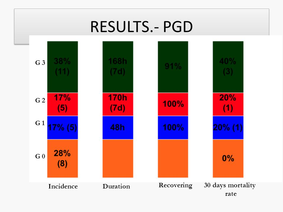 RESULTS.- PGD G 3 G 2 G 1 G 0 Incidence Duration Recovering