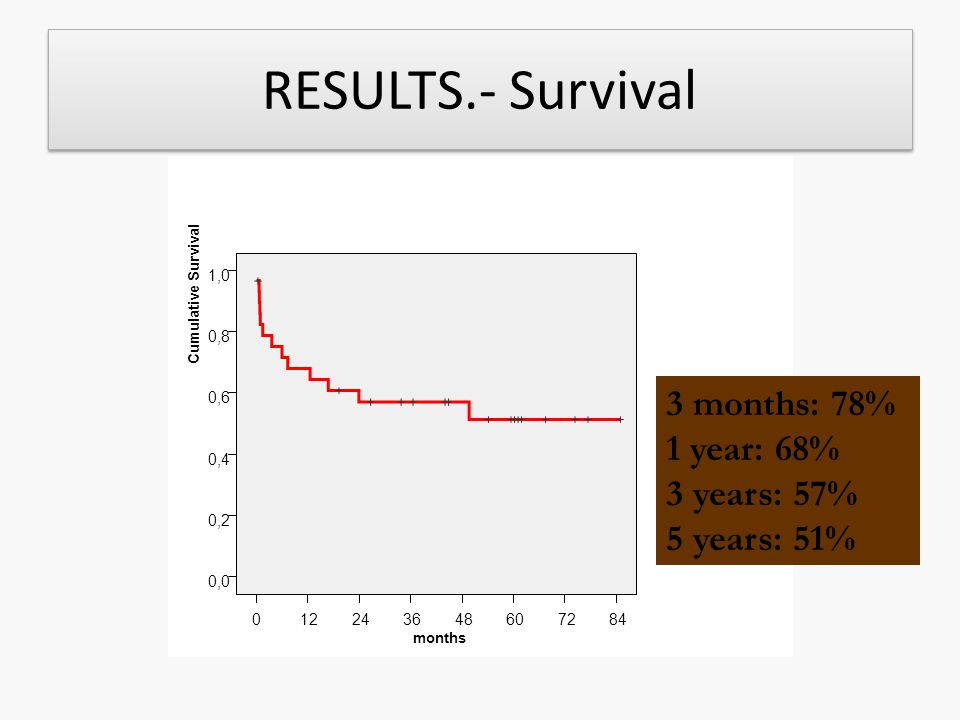 RESULTS.- Survival 3 months: 78% 1 year: 68% 3 years: 57% 5 years: 51%