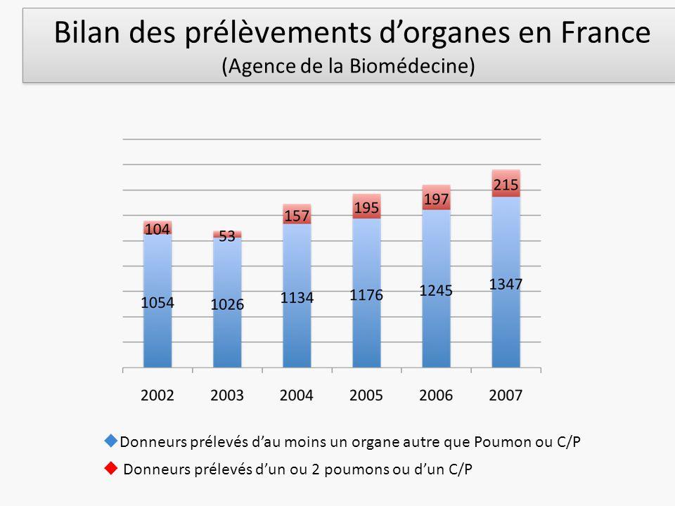 Bilan des prélèvements d'organes en France (Agence de la Biomédecine)