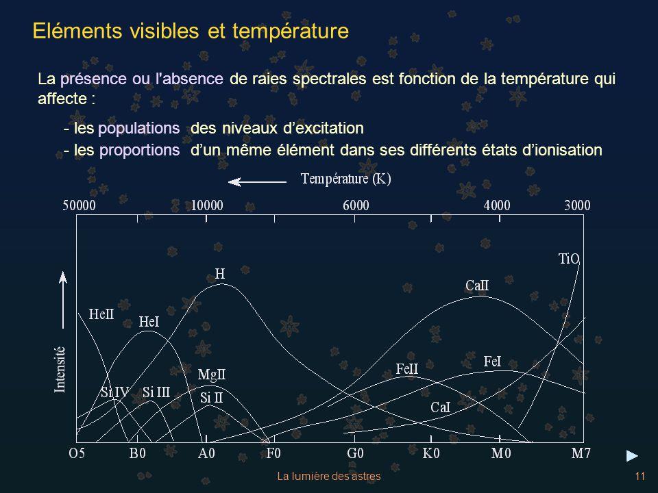 Eléments visibles et température