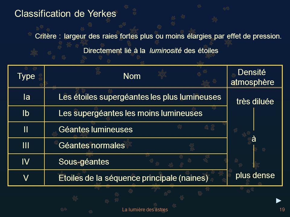 Classification de Yerkes
