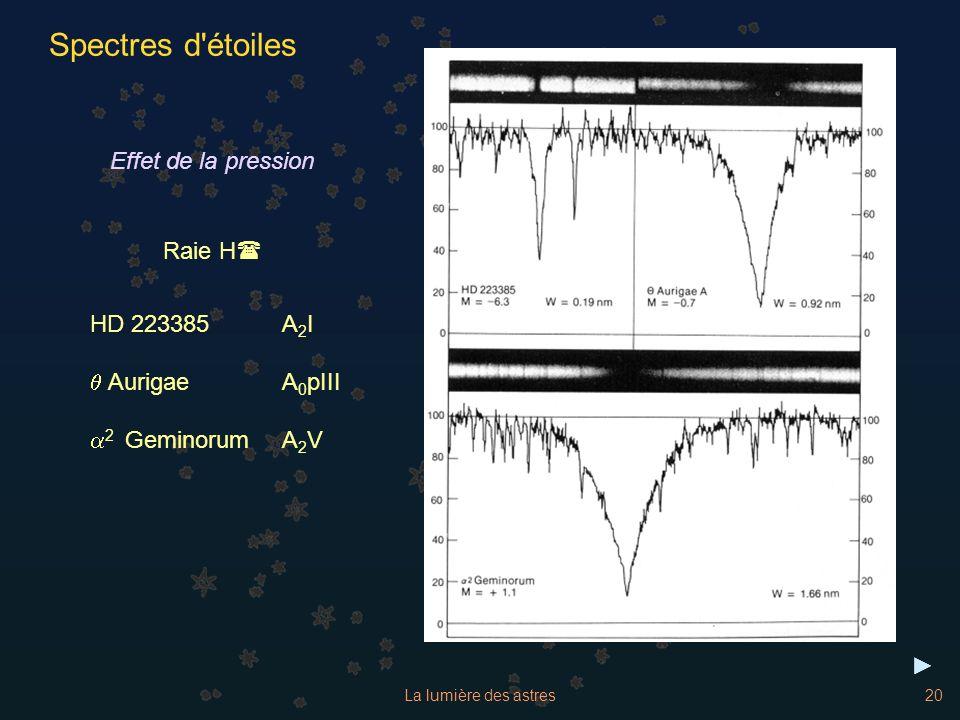 Spectres d étoiles Effet de la pression Raie H( HD 223385 A2I