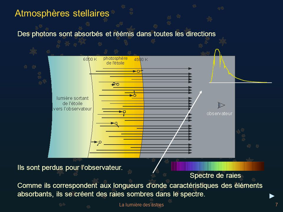 Atmosphères stellaires