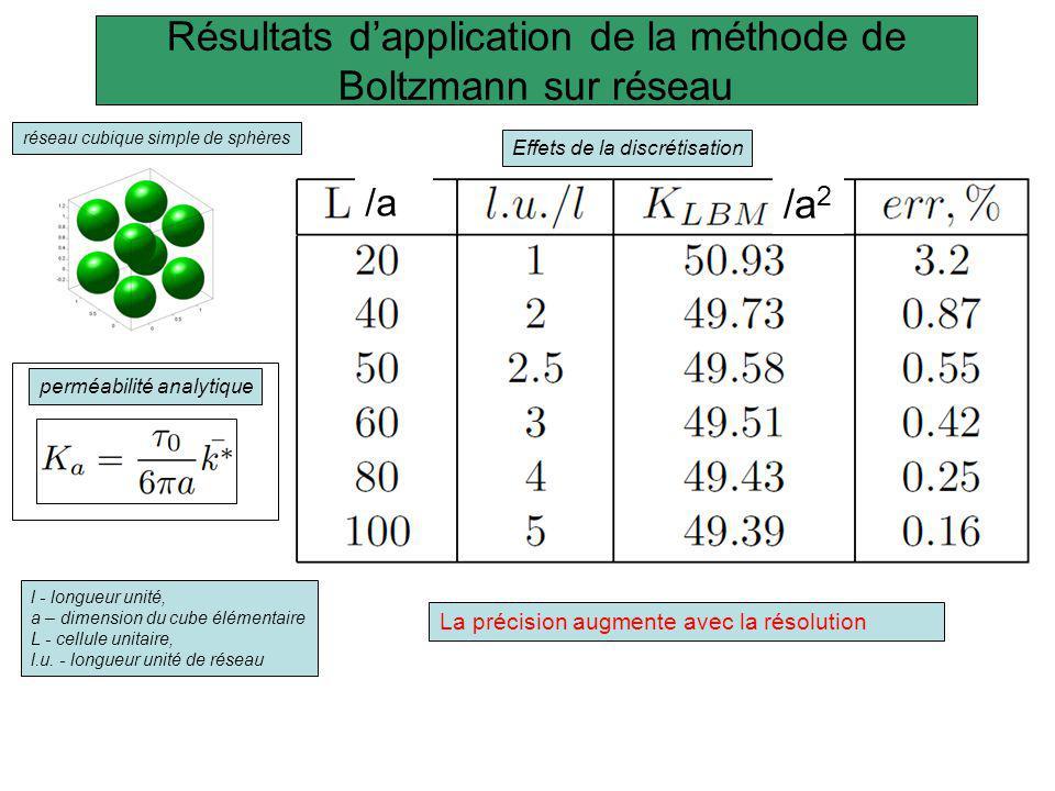 Résultats d'application de la méthode de Boltzmann sur réseau