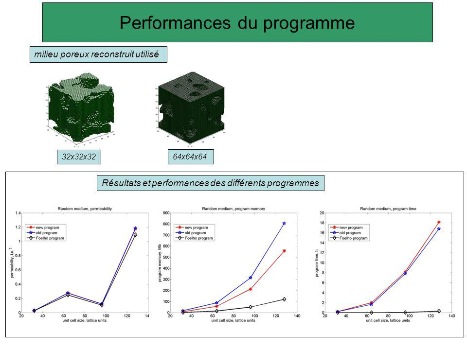 Performances du programme