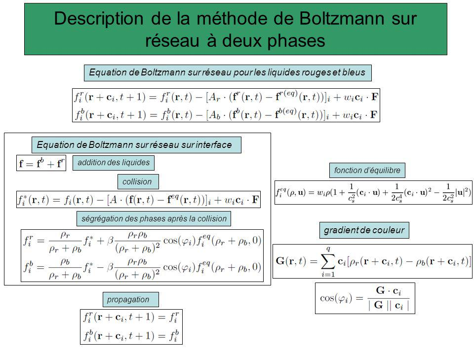 Description de la méthode de Boltzmann sur réseau à deux phases