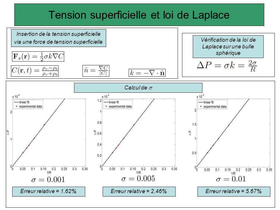 Tension superficielle et loi de Laplace