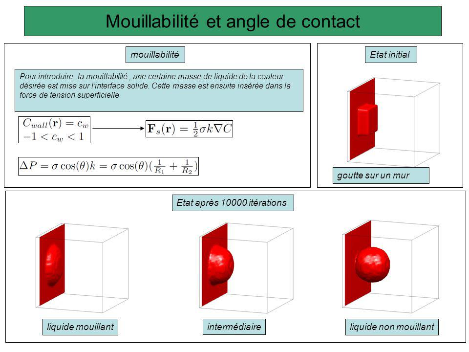 Mouillabilité et angle de contact