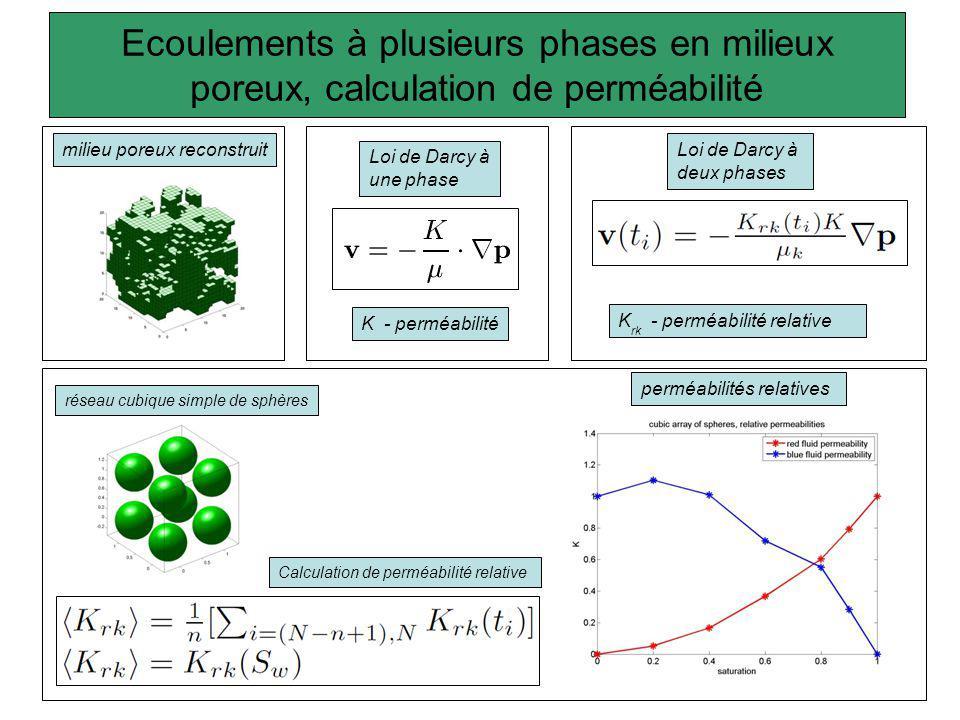 Ecoulements à plusieurs phases en milieux poreux, calculation de perméabilité