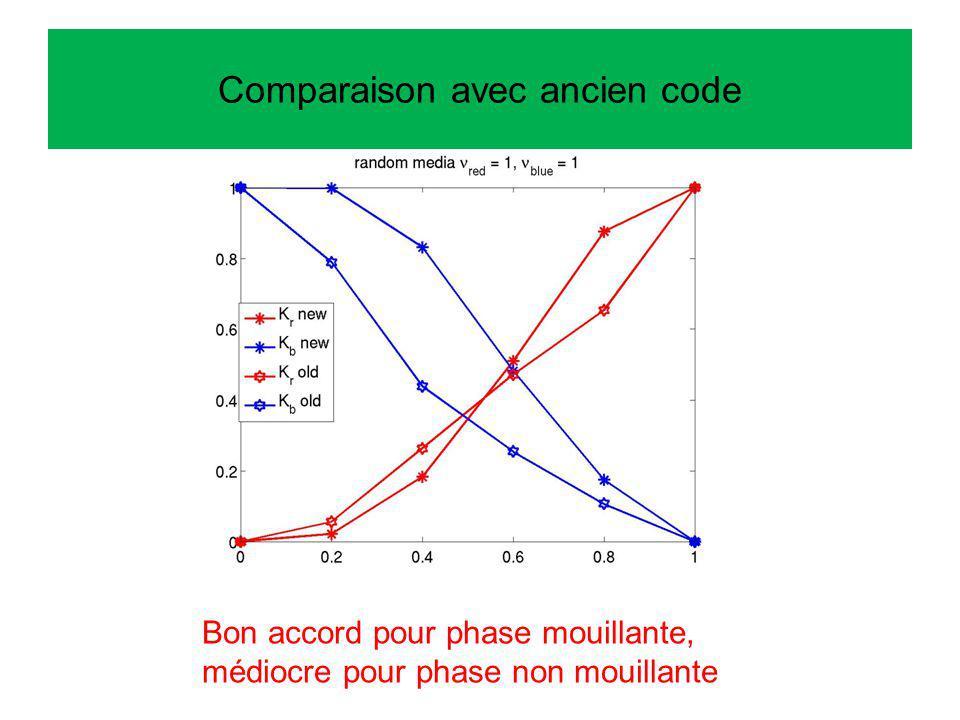 Comparaison avec ancien code