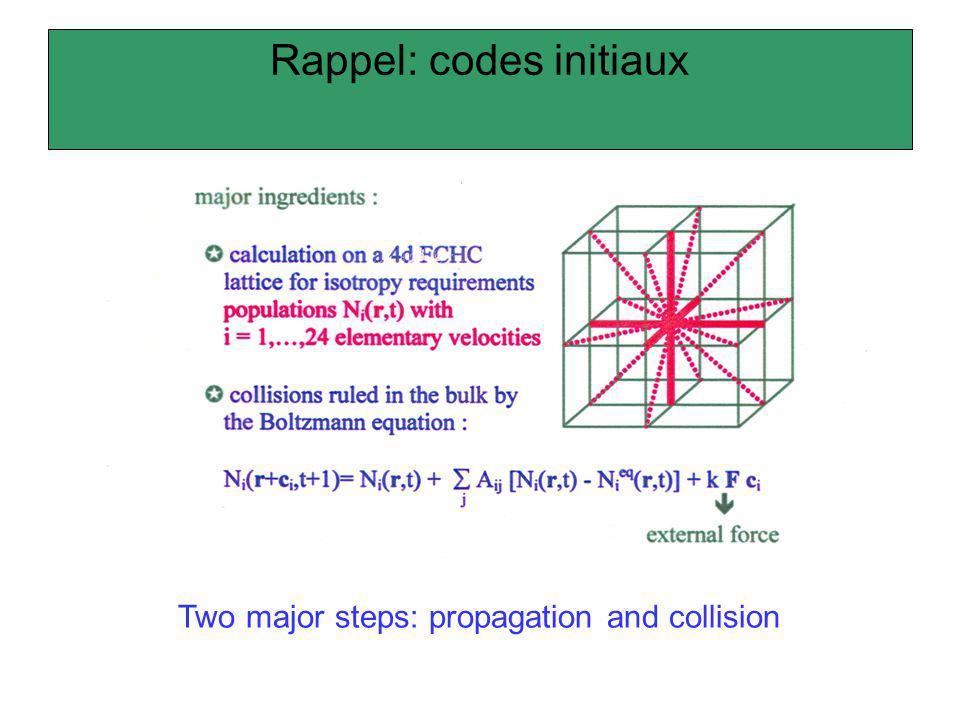 Rappel: codes initiaux