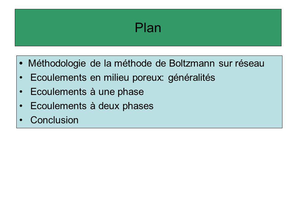 Plan • Méthodologie de la méthode de Boltzmann sur réseau