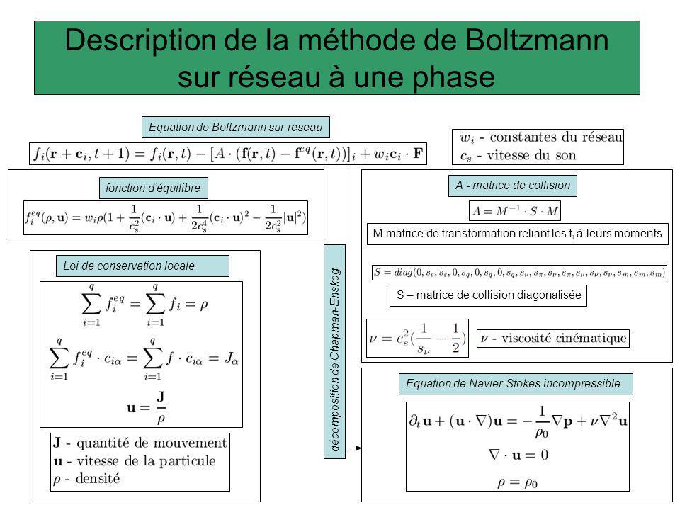 Description de la méthode de Boltzmann sur réseau à une phase