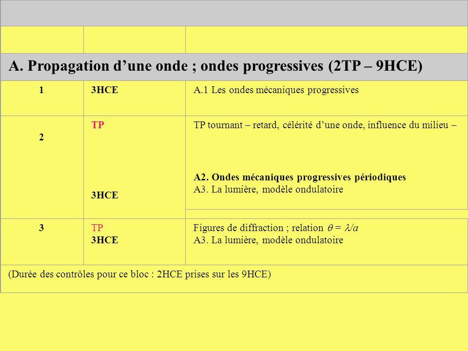 A. Propagation d'une onde ; ondes progressives (2TP – 9HCE)