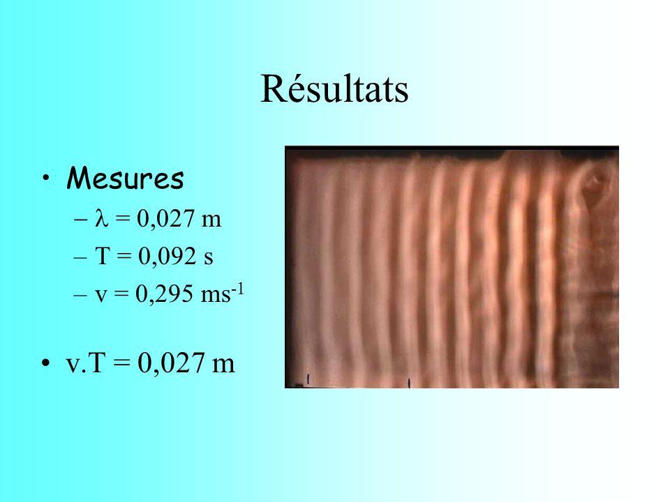Résultats Mesures v.T = 0,027 m - l = 0,027 m T = 0,092 s