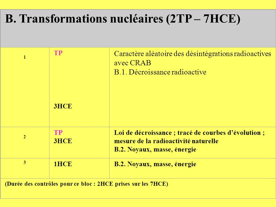 B. Transformations nucléaires (2TP – 7HCE)