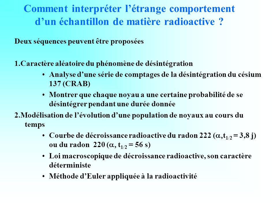Comment interpréter l'étrange comportement d'un échantillon de matière radioactive