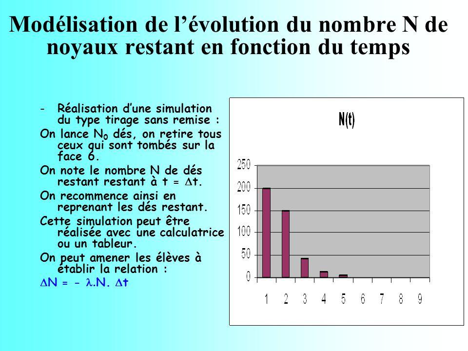 Modélisation de l'évolution du nombre N de noyaux restant en fonction du temps