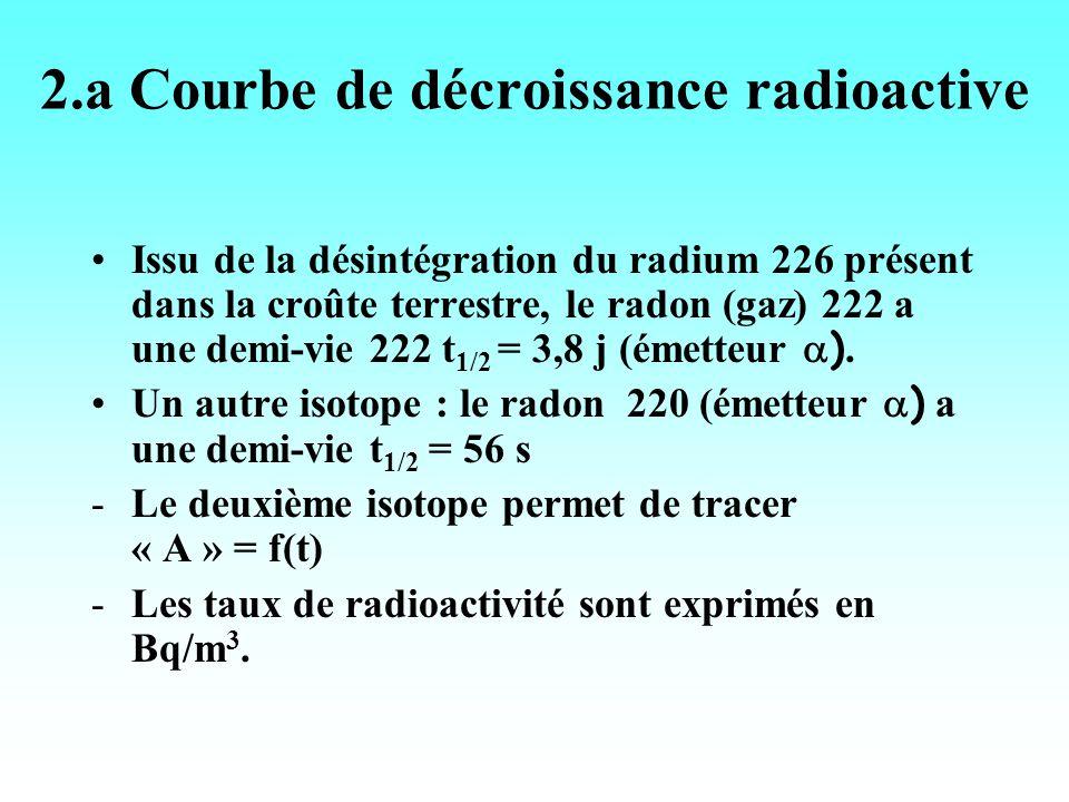 2.a Courbe de décroissance radioactive