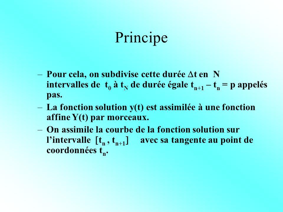 Principe Pour cela, on subdivise cette durée t en N intervalles de t0 à tN de durée égale tn+1 – tn = p appelés pas.