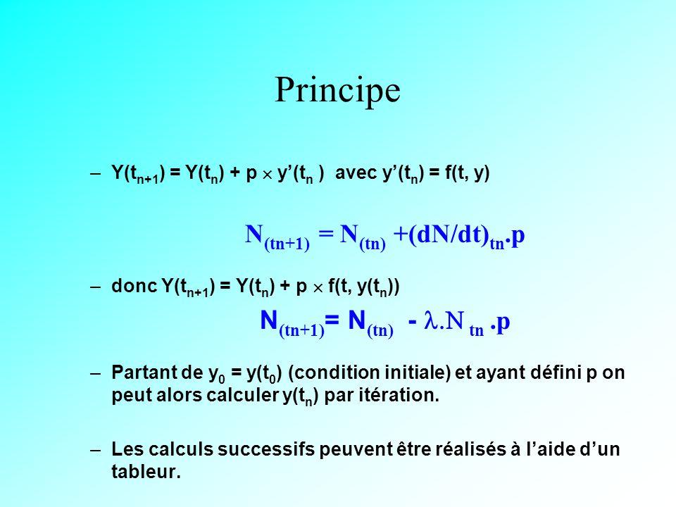 N(tn+1) = N(tn) +(dN/dt)tn.p