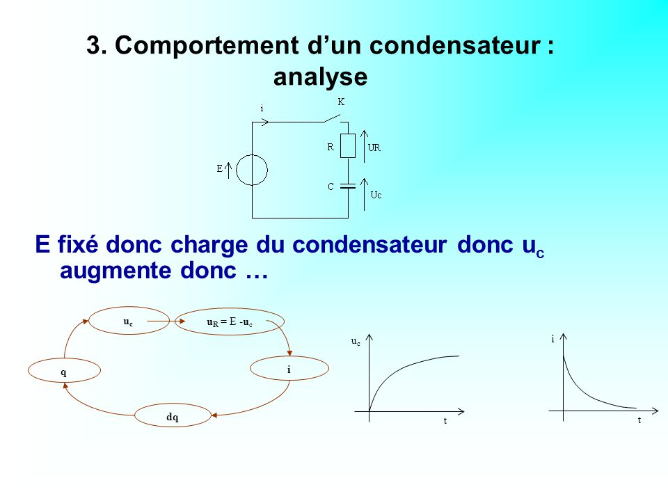 3. Comportement d'un condensateur : analyse