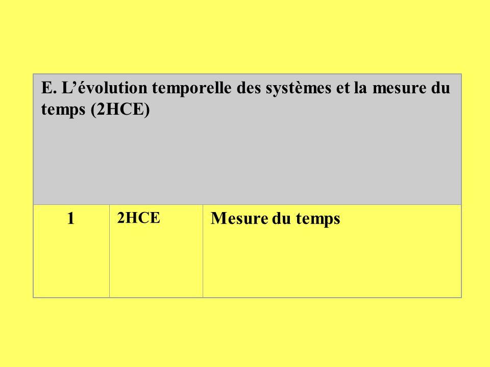 E. L'évolution temporelle des systèmes et la mesure du temps (2HCE)