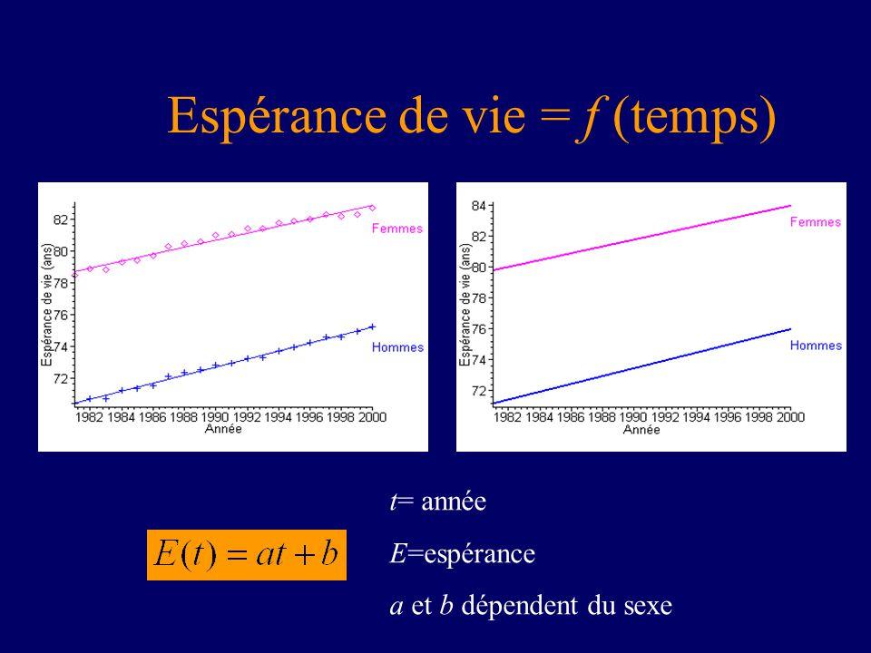 Espérance de vie = f (temps)