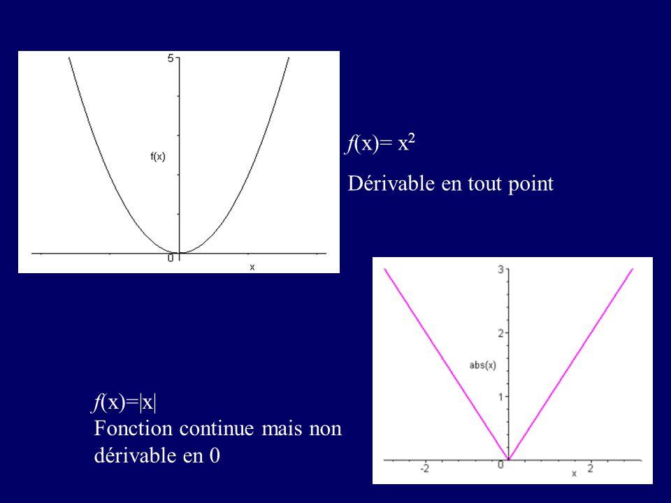 f(x)= x2 Dérivable en tout point f(x)=|x| Fonction continue mais non dérivable en 0