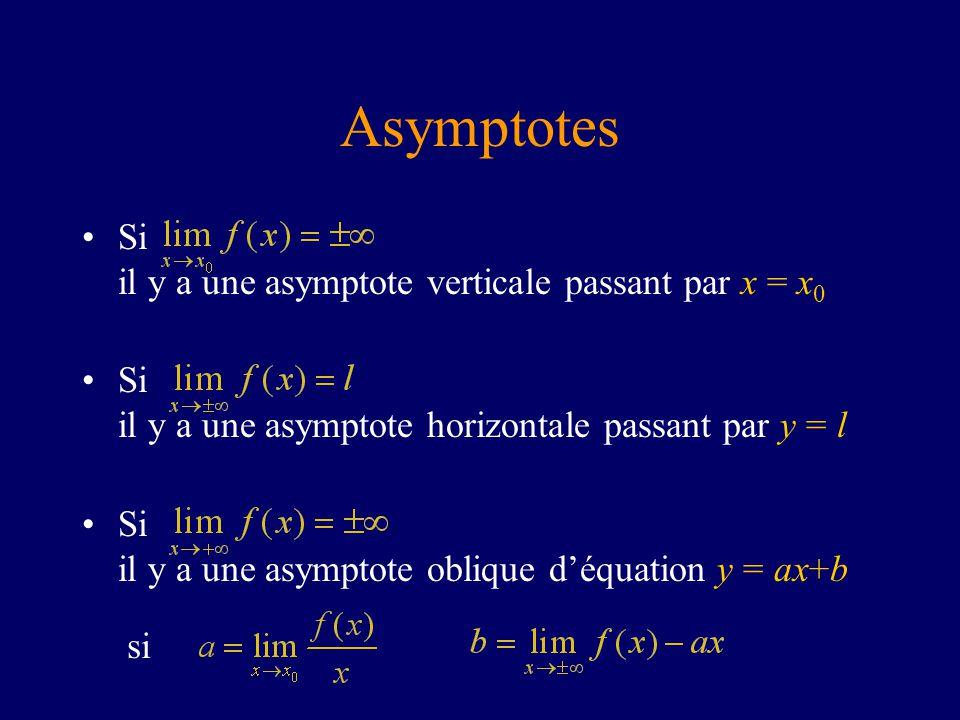 Asymptotes Si il y a une asymptote verticale passant par x = x0