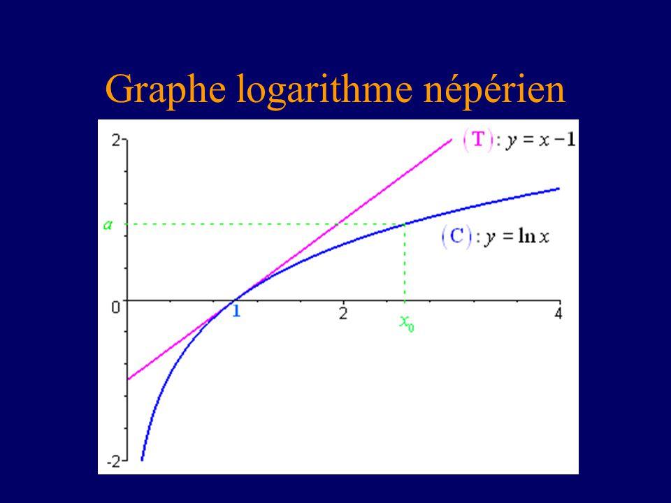 Graphe logarithme népérien