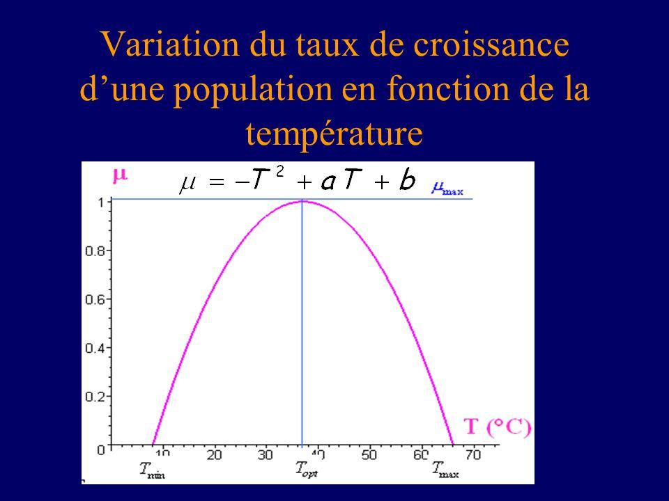 Variation du taux de croissance d'une population en fonction de la température