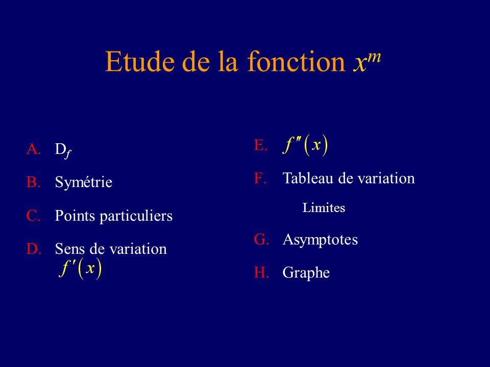 Etude de la fonction xm Df Tableau de variation Symétrie