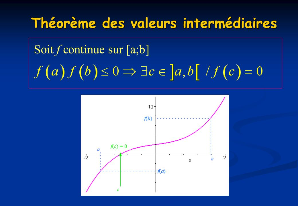 Théorème des valeurs intermédiaires