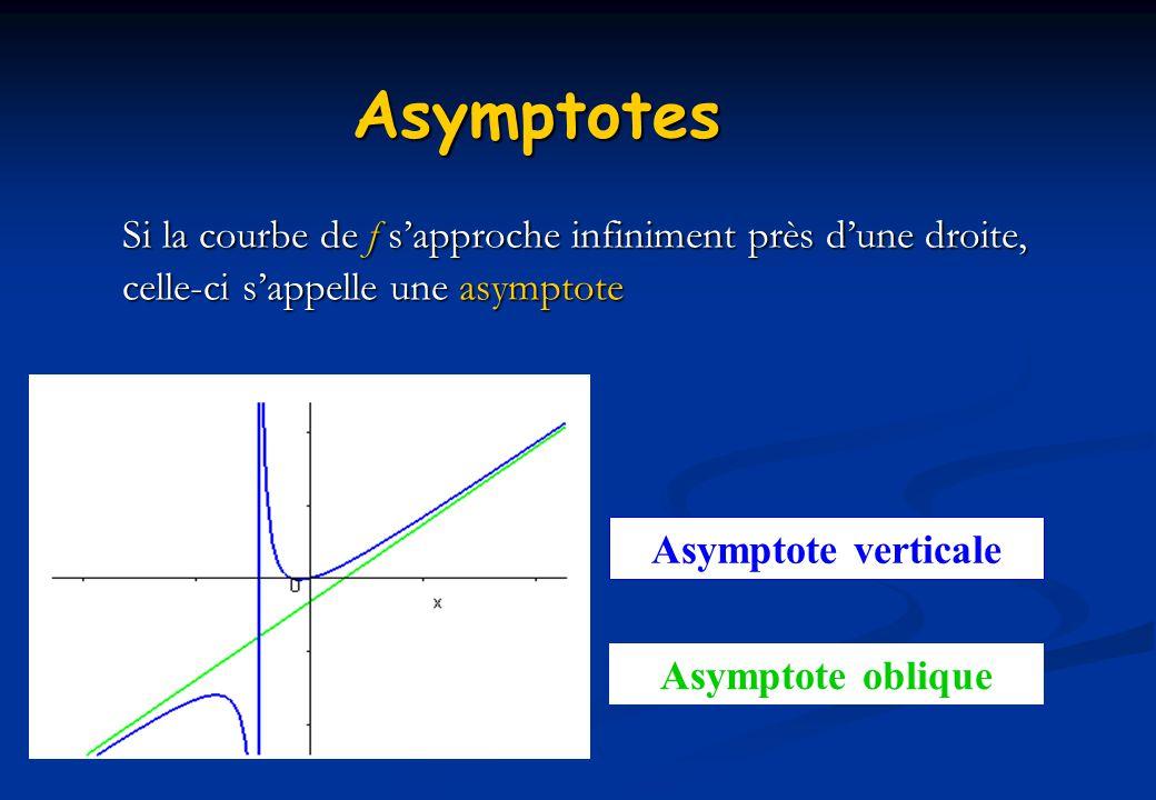 Asymptotes Si la courbe de f s'approche infiniment près d'une droite, celle-ci s'appelle une asymptote.