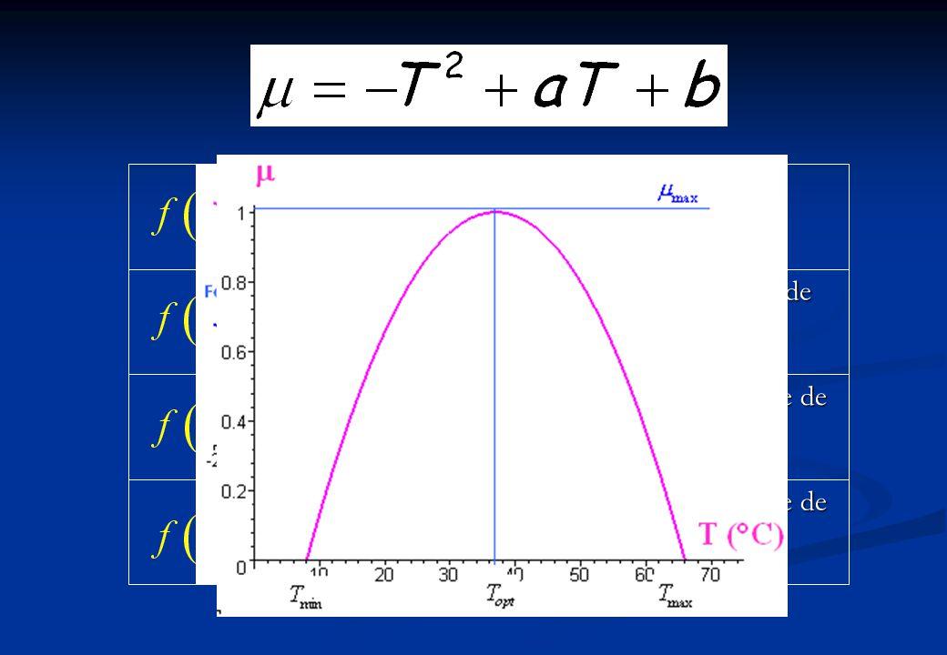 Polynômes Fonction linéaire Trinôme de degré 2 Polynôme de degré 3