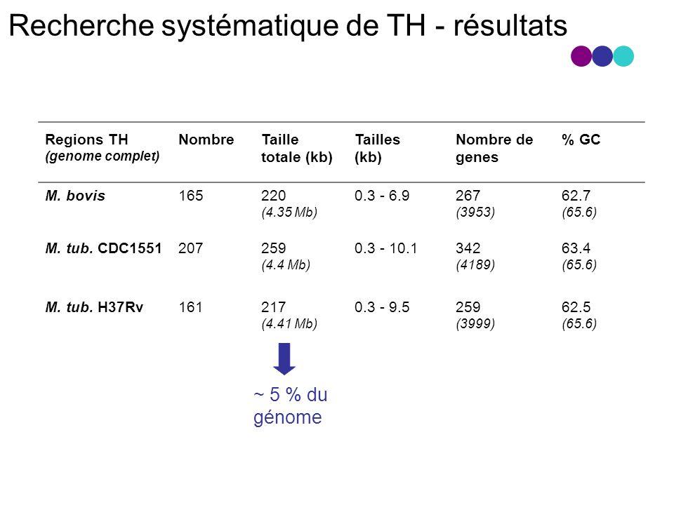 Recherche systématique de TH - résultats
