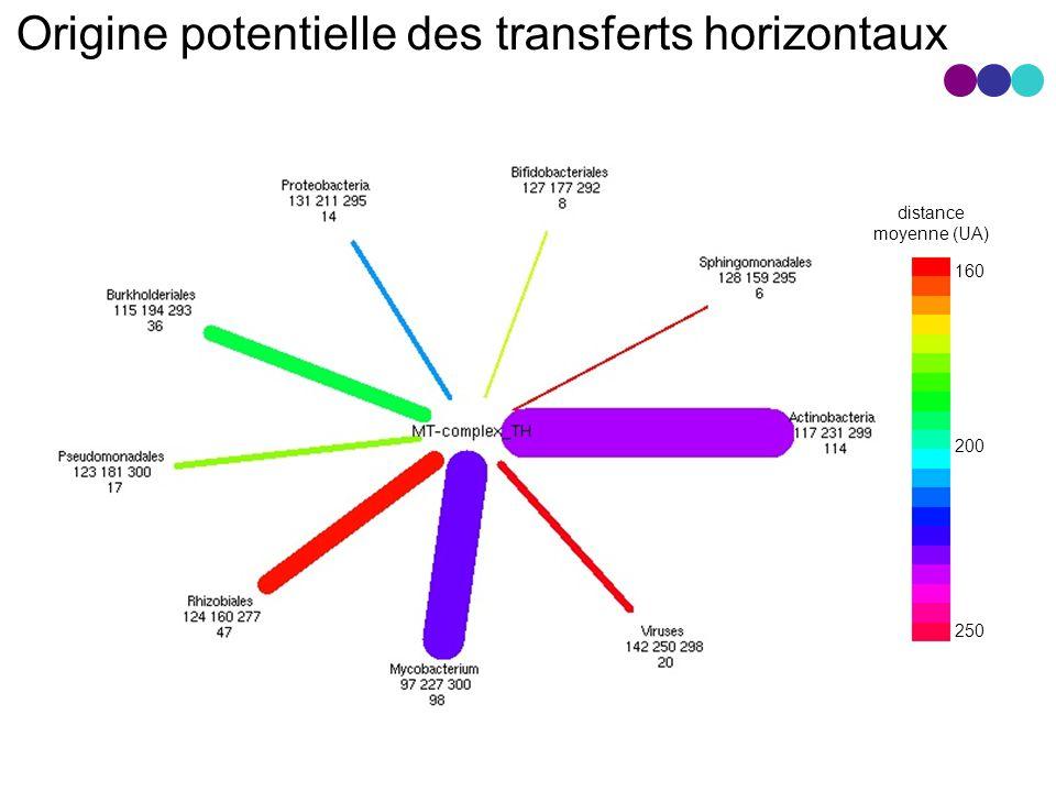 Origine potentielle des transferts horizontaux