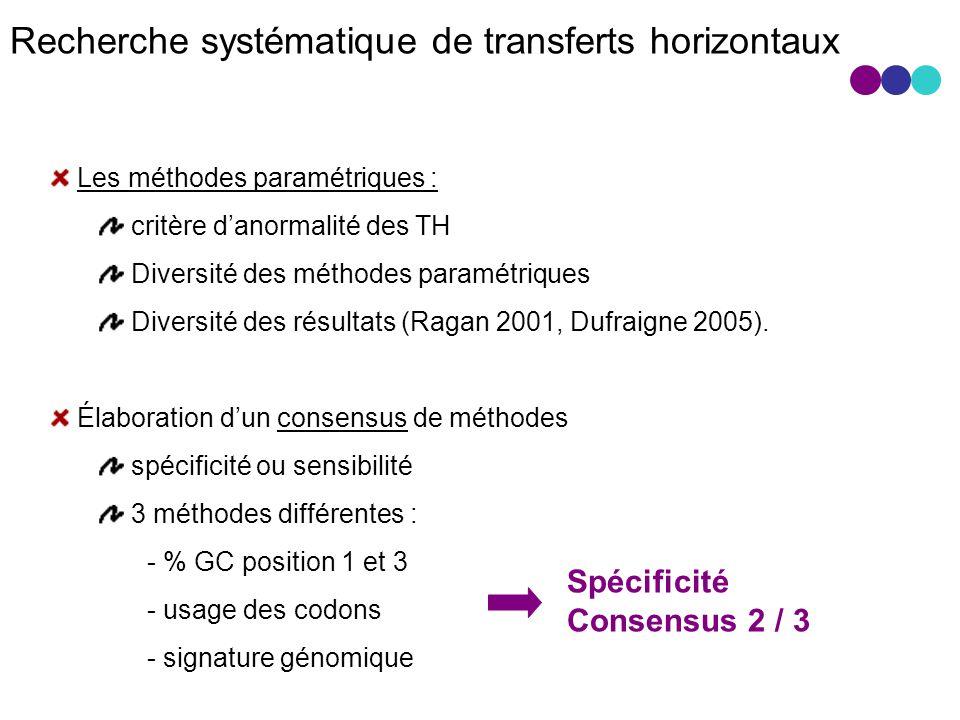 Recherche systématique de transferts horizontaux