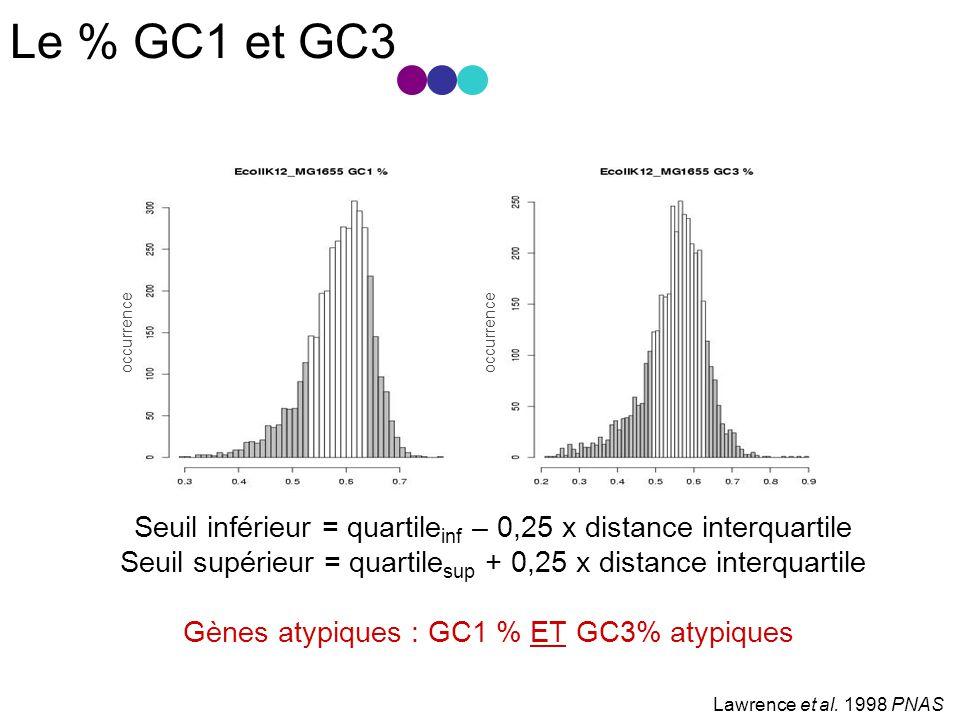 Le % GC1 et GC3 occurrence. Seuil inférieur = quartileinf – 0,25 x distance interquartile.