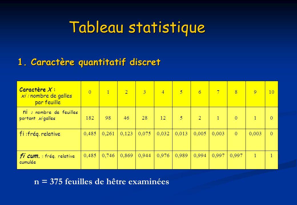 Tableau statistique 1. Caractère quantitatif discret