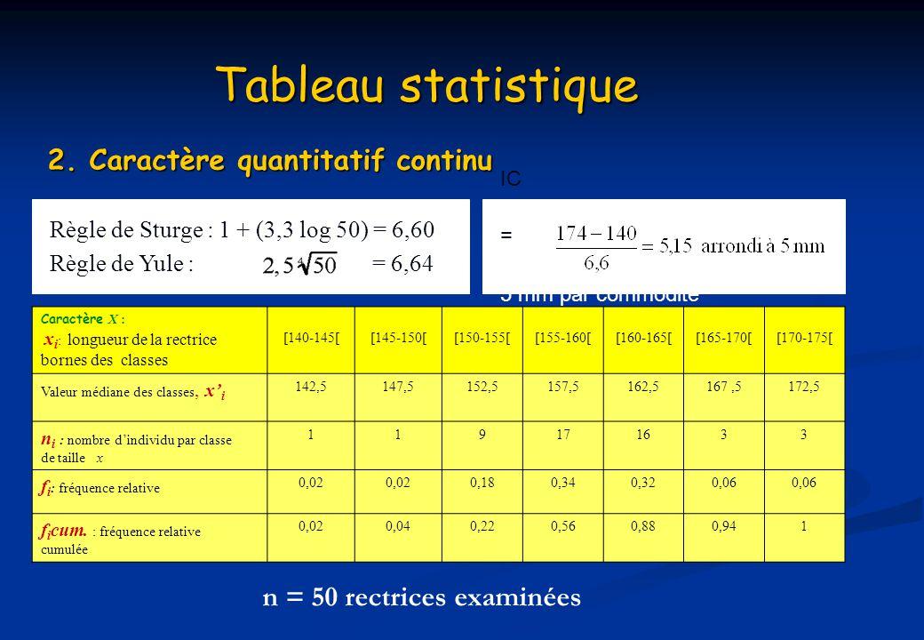 Tableau statistique 2. Caractère quantitatif continu