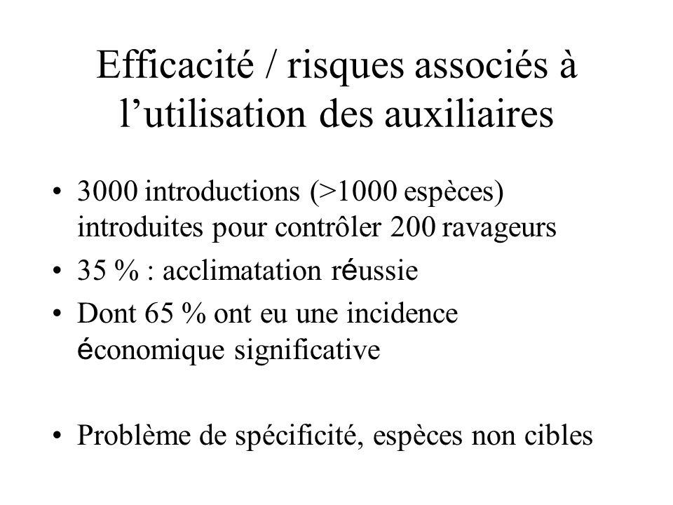 Efficacité / risques associés à l'utilisation des auxiliaires