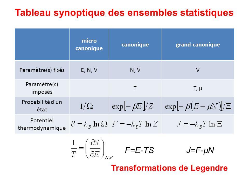 Tableau synoptique des ensembles statistiques